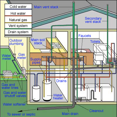 how home plumbing systems work
